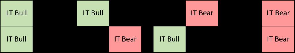 4 Market Types